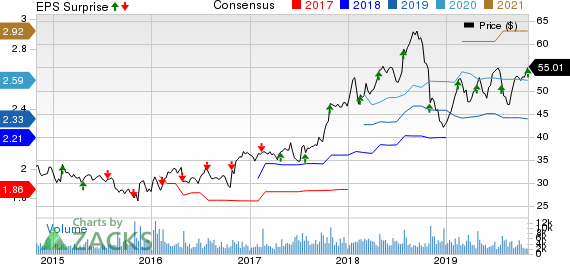 FLIR Systems, Inc. Price, Consensus and EPS Surprise