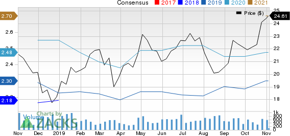 ConnectOne Bancorp, Inc. Price and Consensus