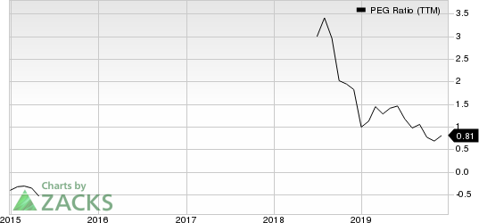 Career Education Corporation PEG Ratio (TTM)