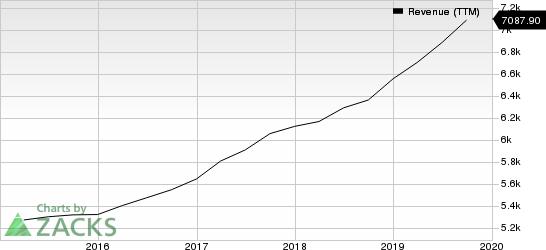 Booz Allen Hamilton Holding Corporation Revenue (TTM)