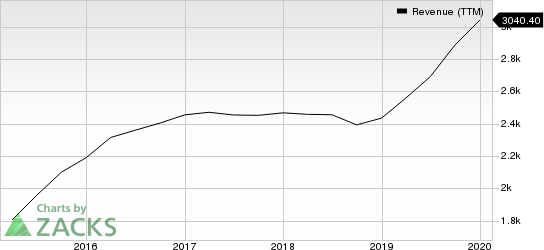 Maximus, Inc. Revenue (TTM)
