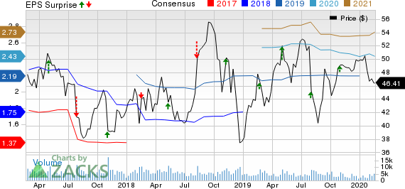 Flowserve Corporation Price, Consensus and EPS Surprise