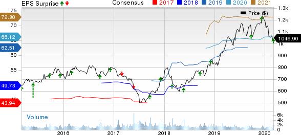AutoZone, Inc. Price, Consensus and EPS Surprise