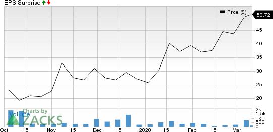 Viela Bio, Inc. Price and EPS Surprise