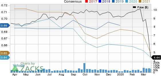 VEREIT Inc. Price and Consensus