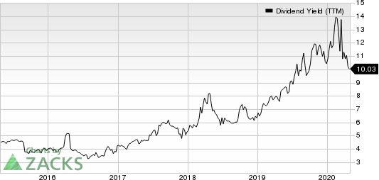 B&G Foods, Inc. Dividend Yield (TTM)