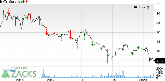 Coty Inc Price and EPS Surprise