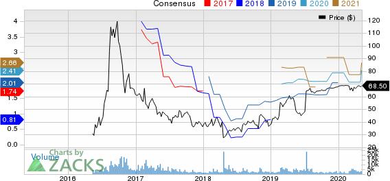 Acacia Communications Inc Price and Consensus