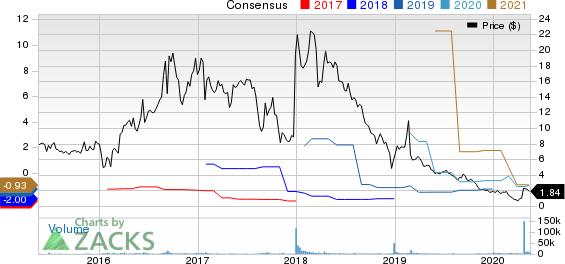 Energous Corporation Price and Consensus