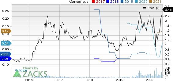 Alexco Resource Corp Price and Consensus