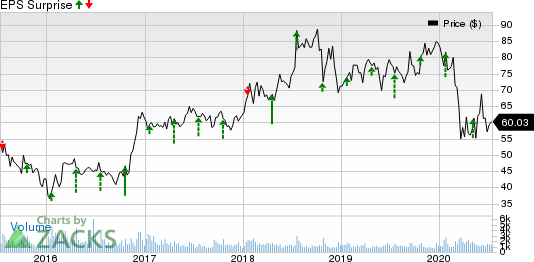 GATX Corporation Price and EPS Surprise
