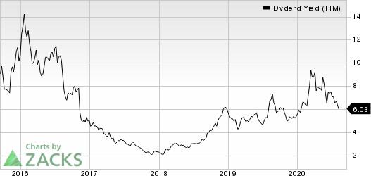 Kronos Worldwide Inc Dividend Yield (TTM)