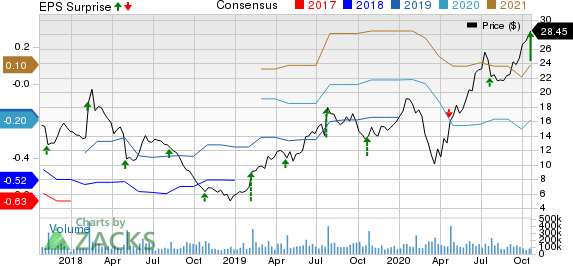 Snap Inc. Price, Consensus and EPS Surprise