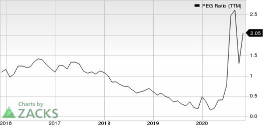 Tupperware Brands Corporation PEG Ratio (TTM)