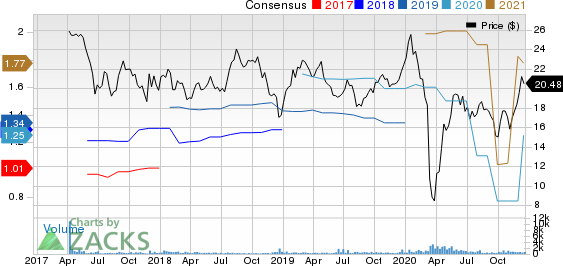 Hess Midstream Partners LP Price and Consensus