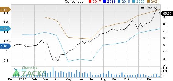 Floor & Decor Holdings, Inc. Price and Consensus