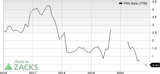 Owens & Minor, Inc. PEG Ratio (TTM)