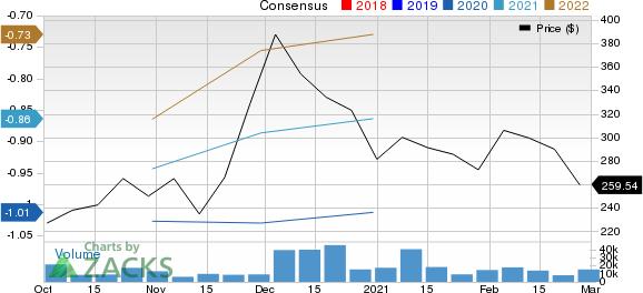 Snowflake Inc. Price and Consensus