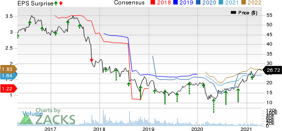 Newell Brands Inc. Price, Consensus and EPS Surprise