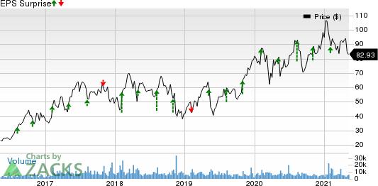 Lumentum Holdings Inc. Price and EPS Surprise