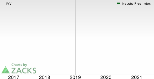 Medical - Biomedical and Genetics Industry 5YR % Return