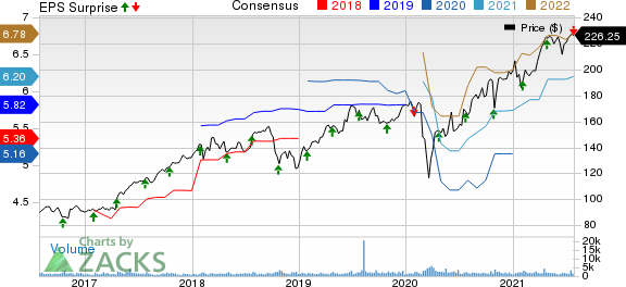 IDEX Corporation Price, Consensus and EPS Surprise