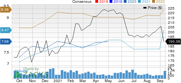 Casey¿¿¿s General Stores, Inc. Price and Consensus