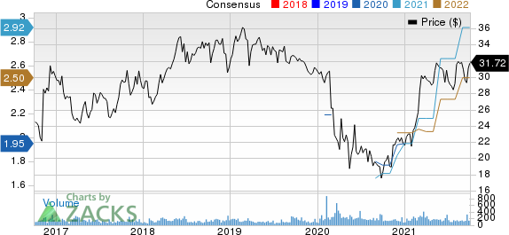 First Community Bancshares, Inc. Price and Consensus