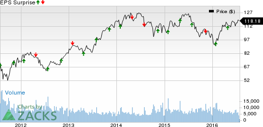 Rockwell Automation (ROK) Tops Q3 Earnings, Sales Lag