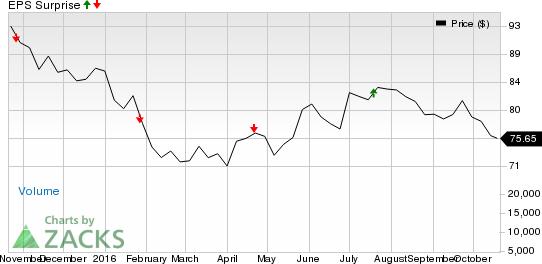 Should You Buy Novartis (NVS) Ahead of Earnings?