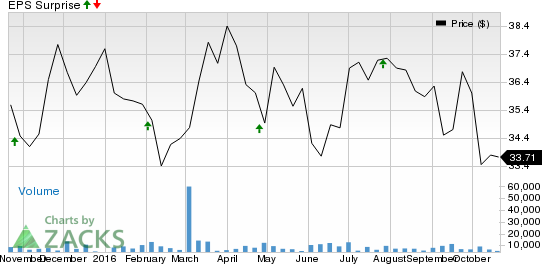 Why UDR, Inc. (UDR) Might Surprise This Earnings Season
