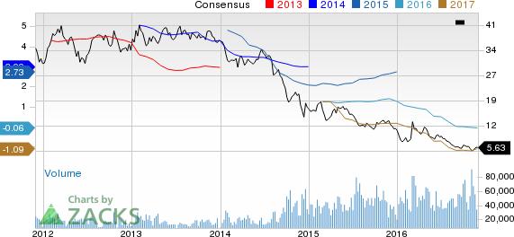 Noble's Asset Portfolio Impresses Despite Price Concerns