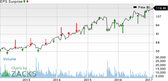 What to Expect When Intuit (INTU) Reports Q2 Earnings?