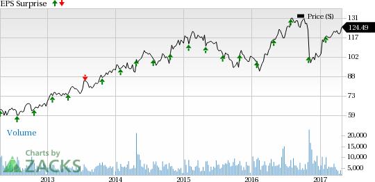Medical Product Stocks Earnings on Apr 27: ZBH, RMD  More  Nasdaq.com