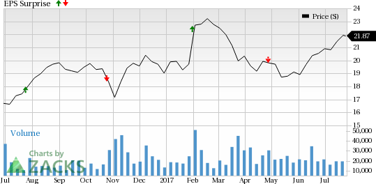 What's in Store for Ally Financial (ALLY) in Q2 Earnings?