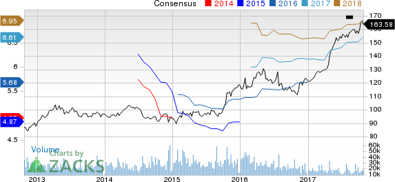 McDonald's Corporation Price and Consensus