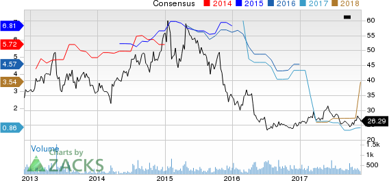 Huaneng Power International, Inc. Price and Consensus