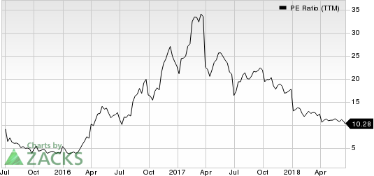 Top Ranked Value Stocks to Buy for June 20th: Chemours Co (CC)