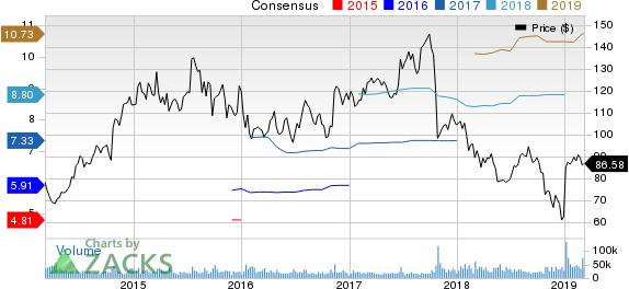 Celgene Corporation Price and Consensus
