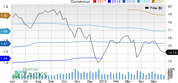 Regions Financial Corporation Price and Consensus