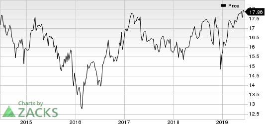 Ares Capital Corporation Price