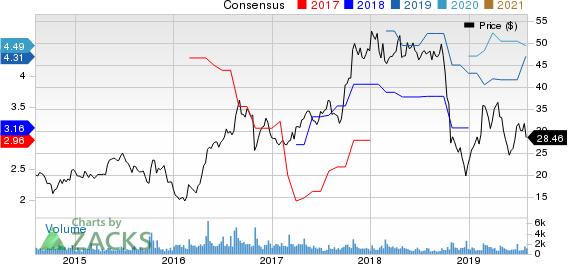 Kraton Corporation Price and Consensus