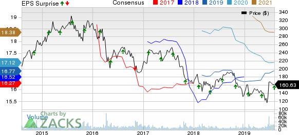 Allergan plc Price, Consensus and EPS Surprise