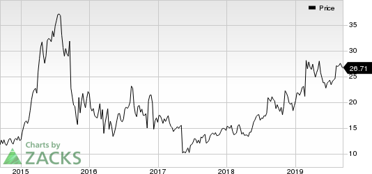 Horizon Pharma Public Limited Company Price