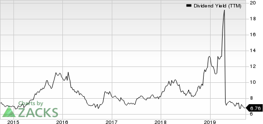 Senior Housing Properties Trust Dividend Yield (TTM)