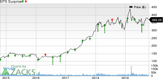 The Boeing Company Price and EPS Surprise