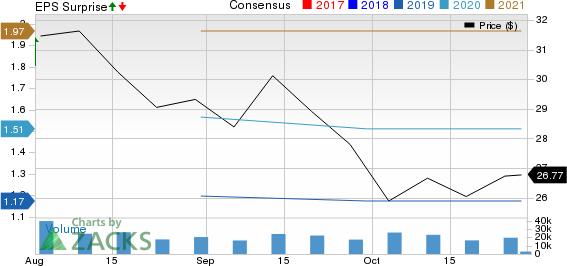 Corteva, Inc. Price, Consensus and EPS Surprise