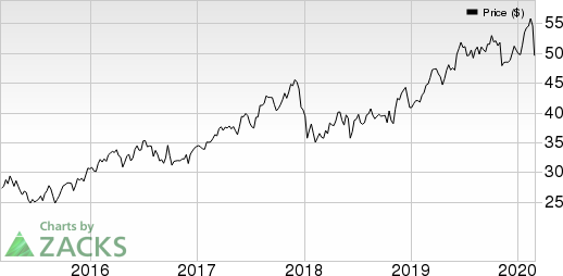 PNM Resources, Inc. (Holding Co.) Price, Consensus and EPS Surprise