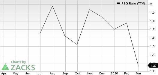 YETI Holdings, Inc. PEG Ratio (TTM)