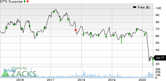 Alaska Air Group, Inc. Price and EPS Surprise